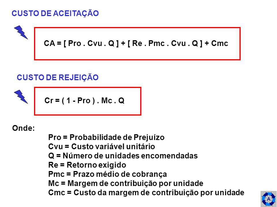CUSTO DE ACEITAÇÃO CA = [ Pro . Cvu . Q ] + [ Re . Pmc . Cvu . Q ] + Cmc. CUSTO DE REJEIÇÃO. Cr = ( 1 - Pro ) . Mc . Q.